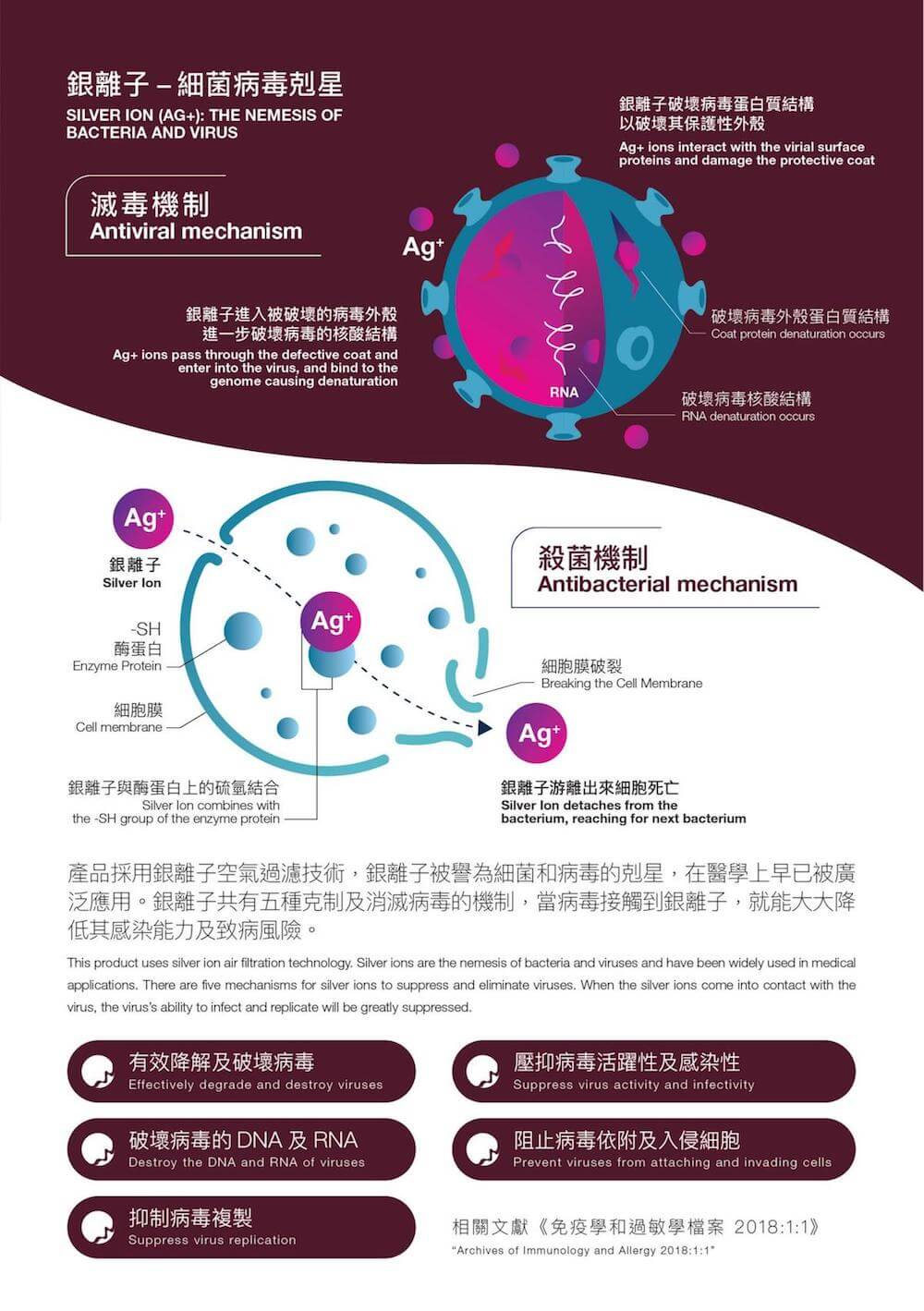 Aurabeat NSP-X2 AG+ Pro 醫療級銀離子抗病毒空氣淨化機