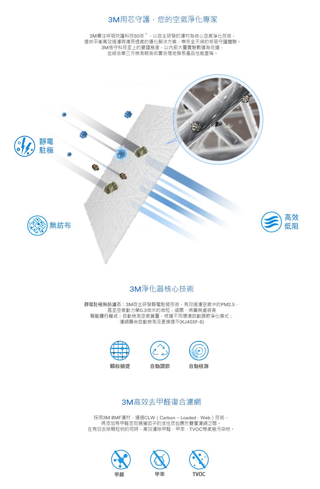 3M KJ306F-GD 387平方尺 PM0.003 空氣淨化器